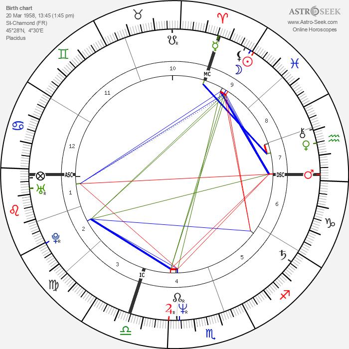 René-Henri Arnaud - Astrology Natal Birth Chart