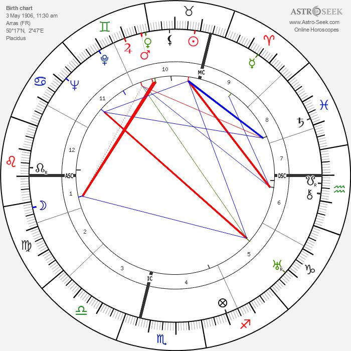 René Huyghe - Astrology Natal Birth Chart