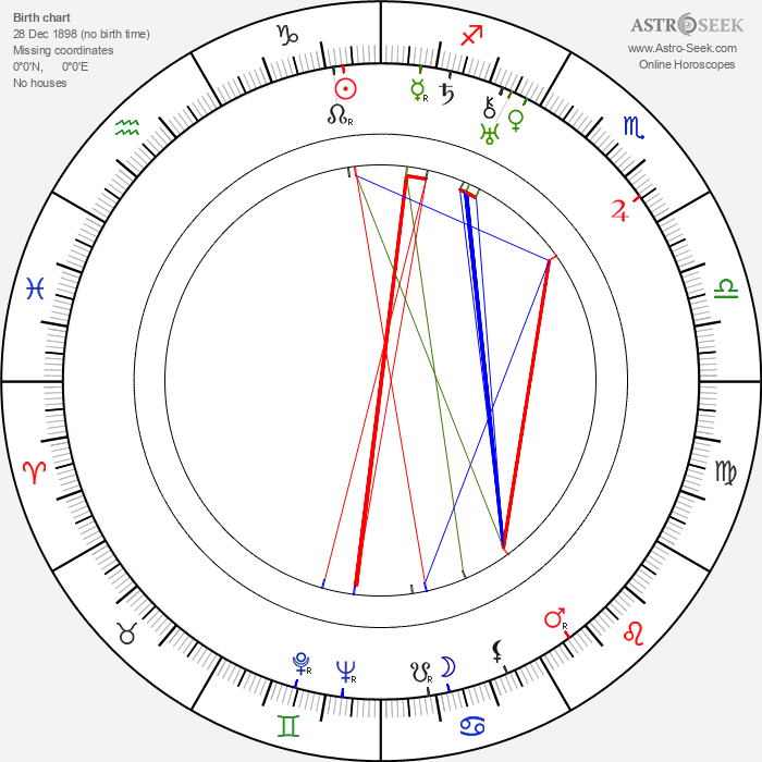 René Jolivet - Astrology Natal Birth Chart