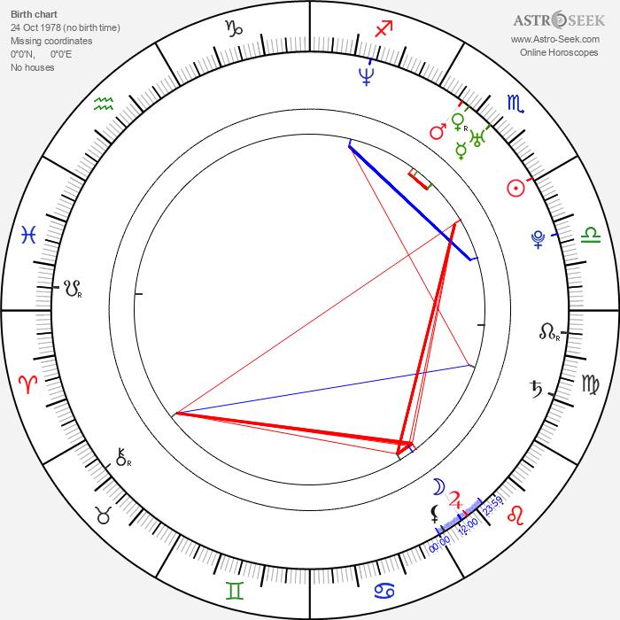 René Knupper - Astrology Natal Birth Chart