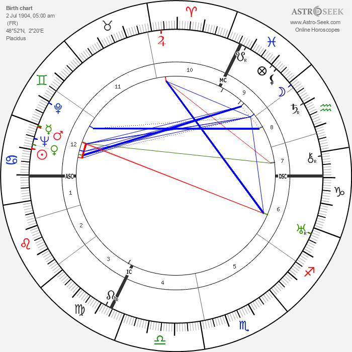 René Lacoste - Astrology Natal Birth Chart