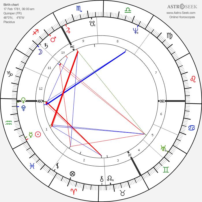 René Laennec - Astrology Natal Birth Chart