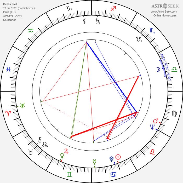 René Laloux - Astrology Natal Birth Chart