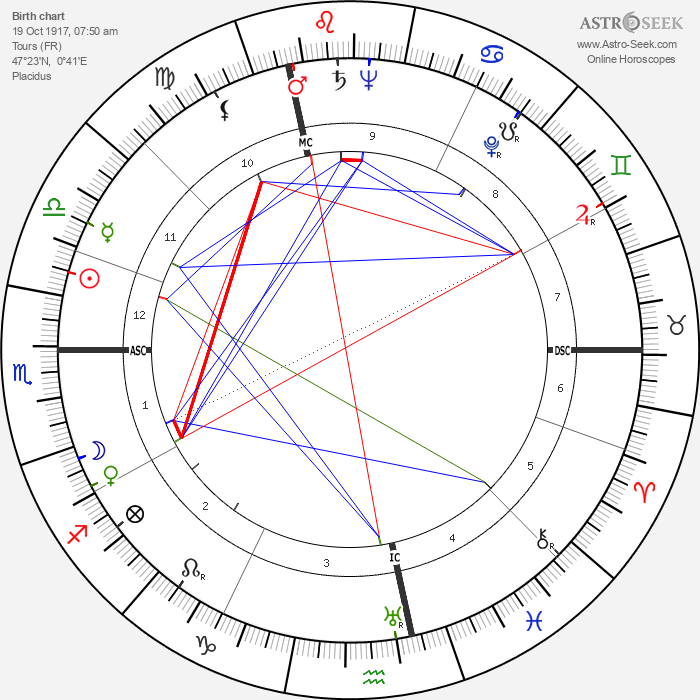 Rene Laurentin - Astrology Natal Birth Chart