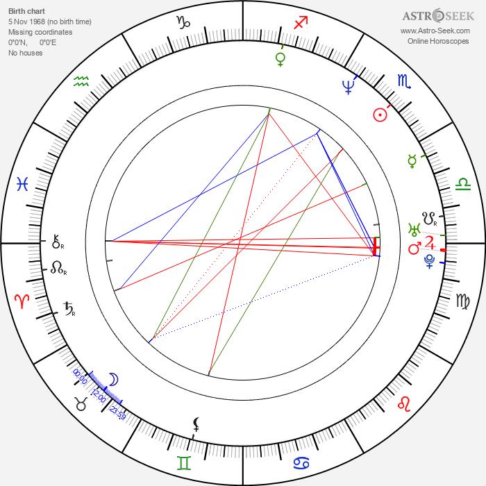 René Lavan - Astrology Natal Birth Chart