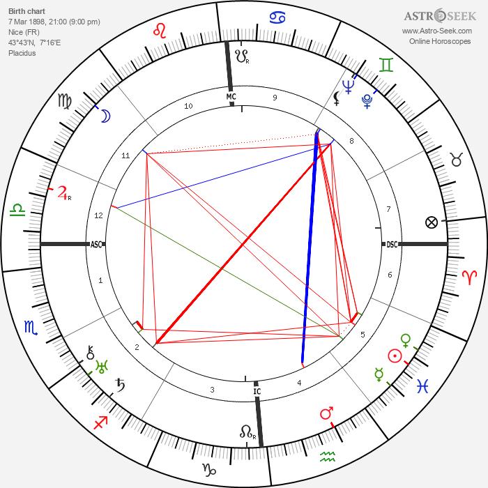 René Lefèvre - Astrology Natal Birth Chart