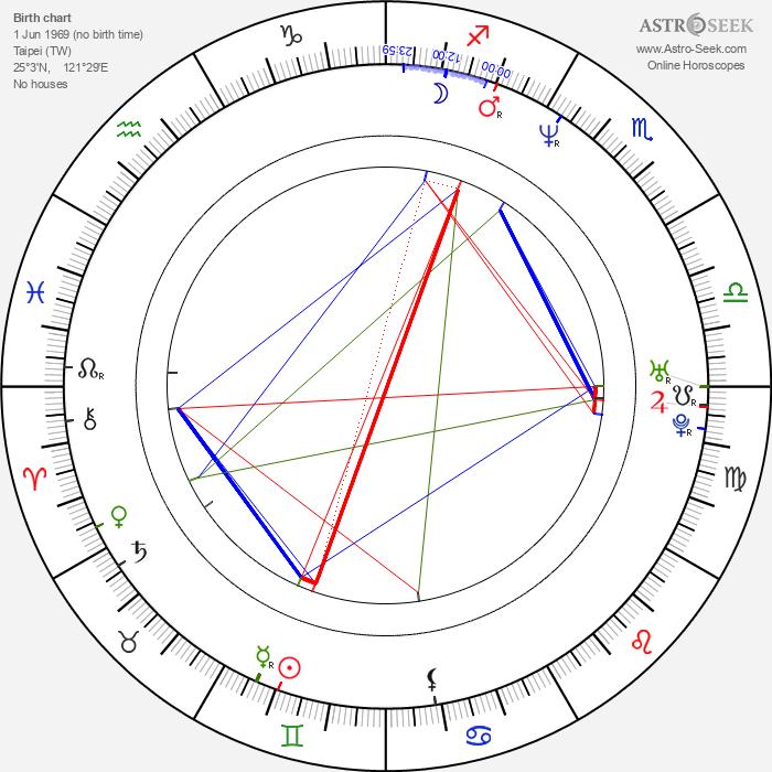 Rene Liu - Astrology Natal Birth Chart