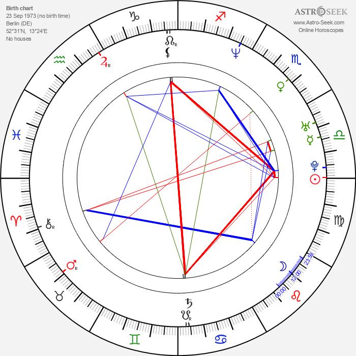 René Lohse - Astrology Natal Birth Chart