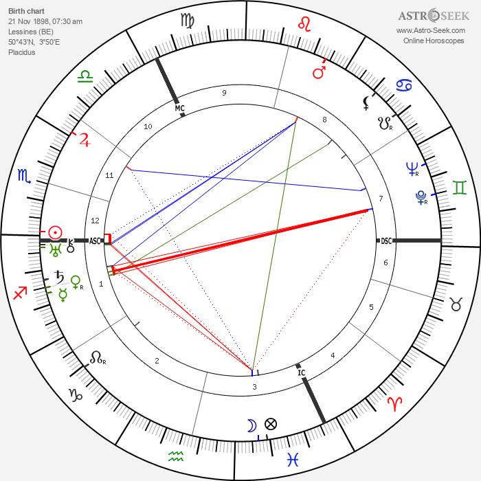 René Magritte - Astrology Natal Birth Chart