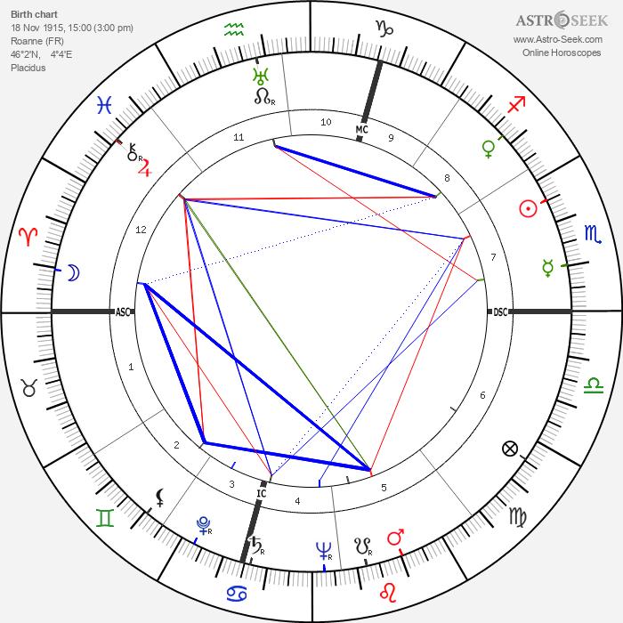René Margotton - Astrology Natal Birth Chart