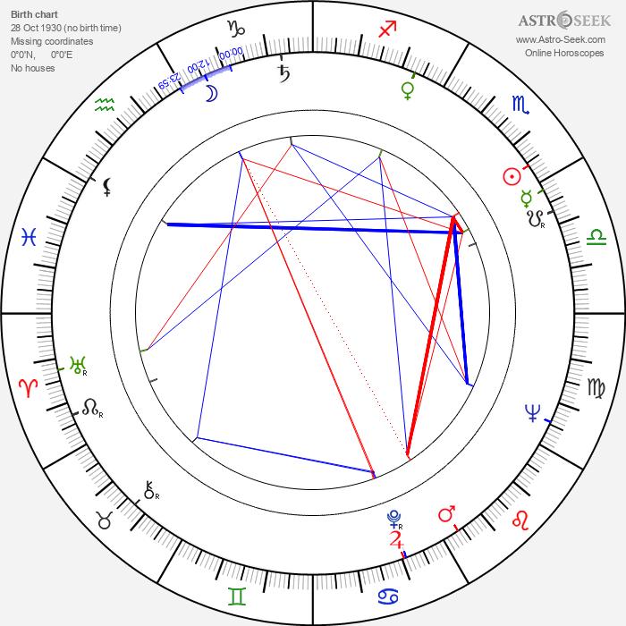 René Mucha - Astrology Natal Birth Chart