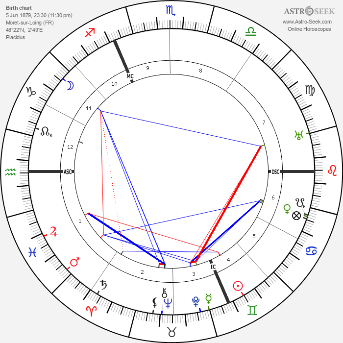 René Pottier - Astrology Natal Birth Chart