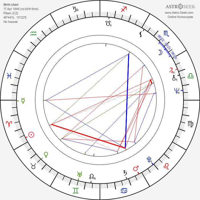 René Přibil - Astrology Natal Birth Chart