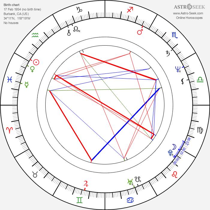 Rene Russo - Astrology Natal Birth Chart