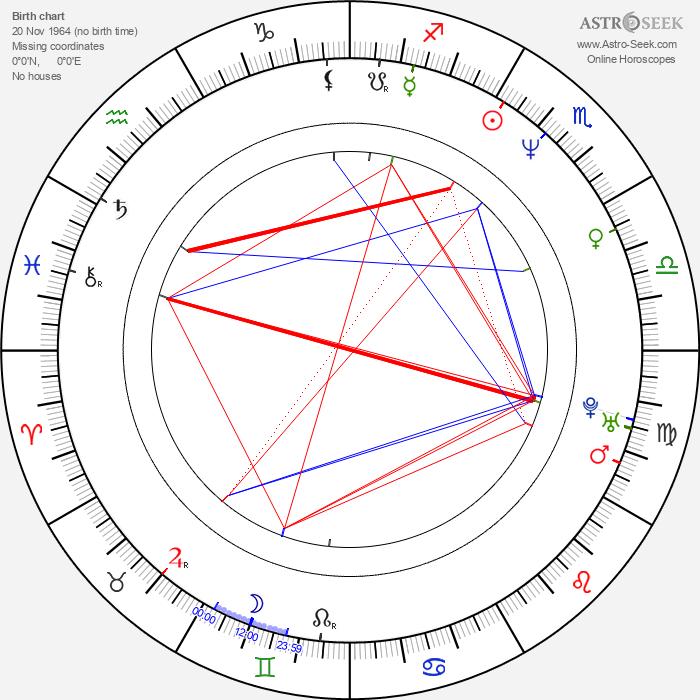René Schuurmans - Astrology Natal Birth Chart