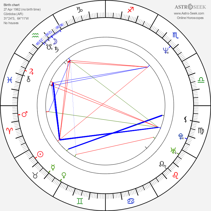 René Strickler - Astrology Natal Birth Chart
