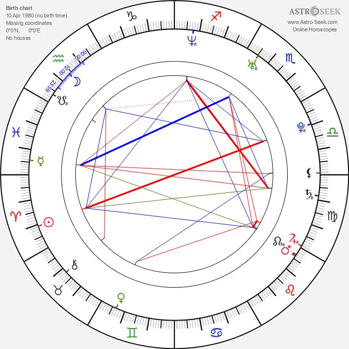 René Sydow - Astrology Natal Birth Chart
