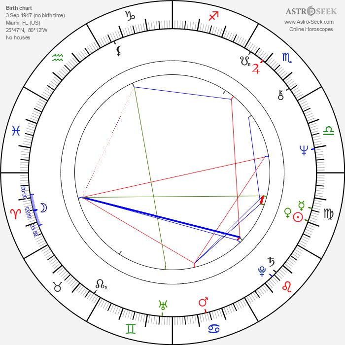Rene Teboe - Astrology Natal Birth Chart