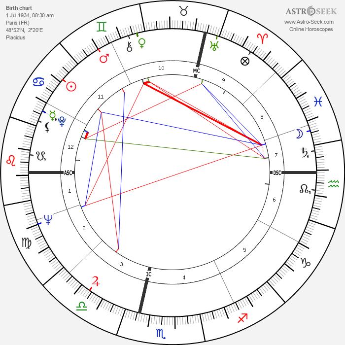 René Victor Pilhes - Astrology Natal Birth Chart