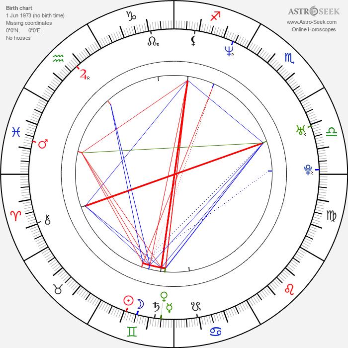René Zagger - Astrology Natal Birth Chart