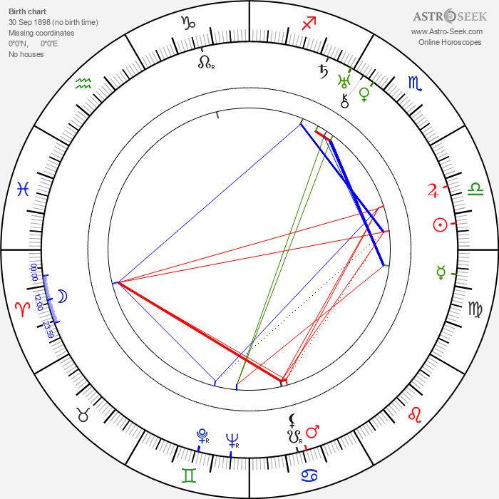 Renée Adorée - Astrology Natal Birth Chart