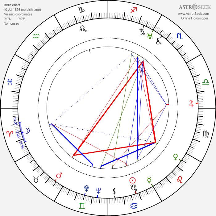 Renée Björling - Astrology Natal Birth Chart