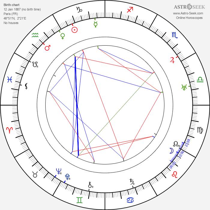 Renée Gardès - Astrology Natal Birth Chart