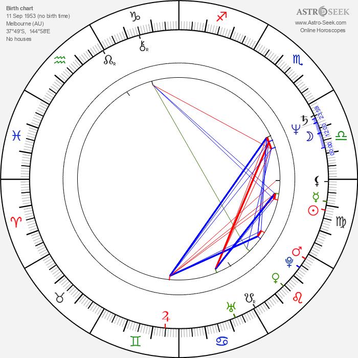 Renée Geyer - Astrology Natal Birth Chart