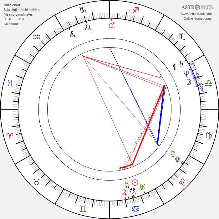 Renée Nachtigallová - Astrology Natal Birth Chart