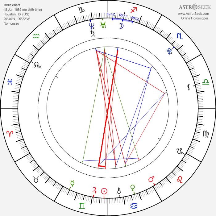 Renee Olstead - Astrology Natal Birth Chart