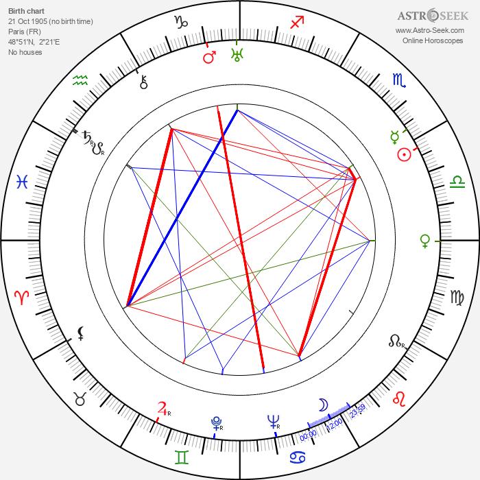 Renée Passeur - Astrology Natal Birth Chart