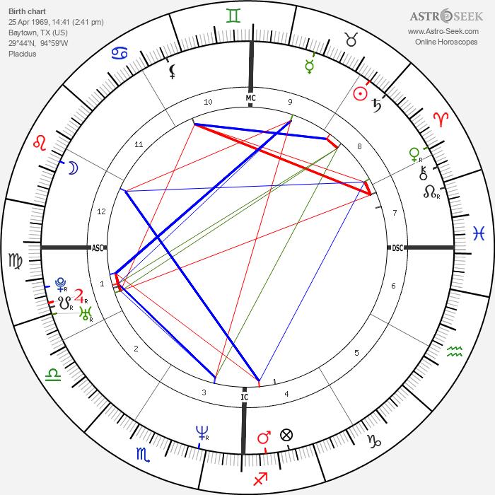 Renée Zellweger - Astrology Natal Birth Chart