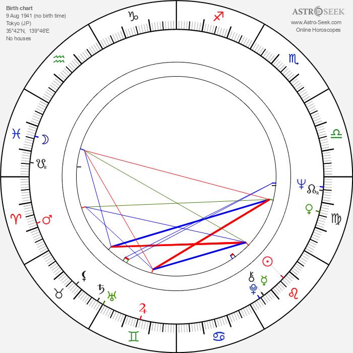 Renji Ishibashi - Astrology Natal Birth Chart