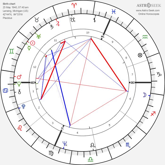 Rennie Davis - Astrology Natal Birth Chart