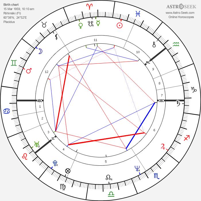 Renny Harlin - Astrology Natal Birth Chart