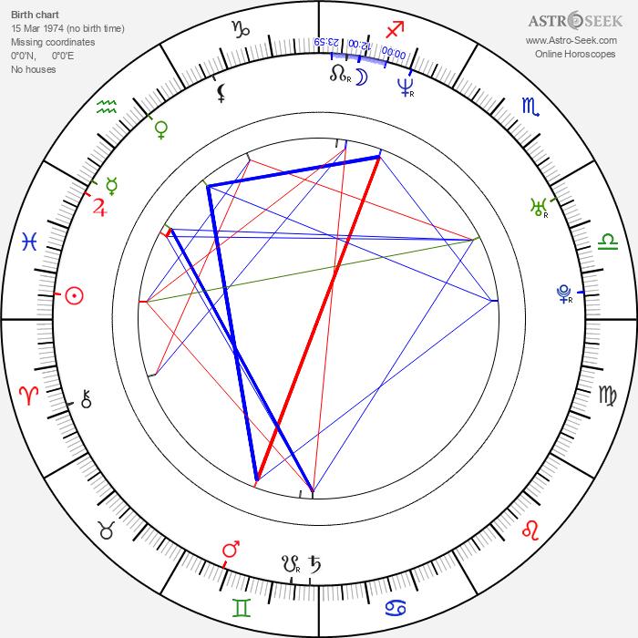 Renoly Santiago - Astrology Natal Birth Chart