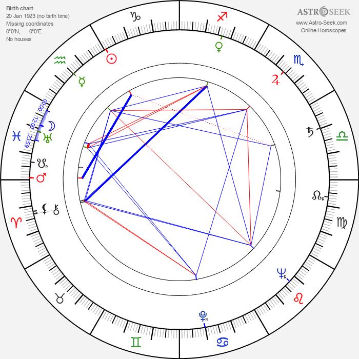 Rentaró Mikuni - Astrology Natal Birth Chart