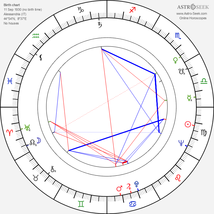 Renzo Montagnani - Astrology Natal Birth Chart