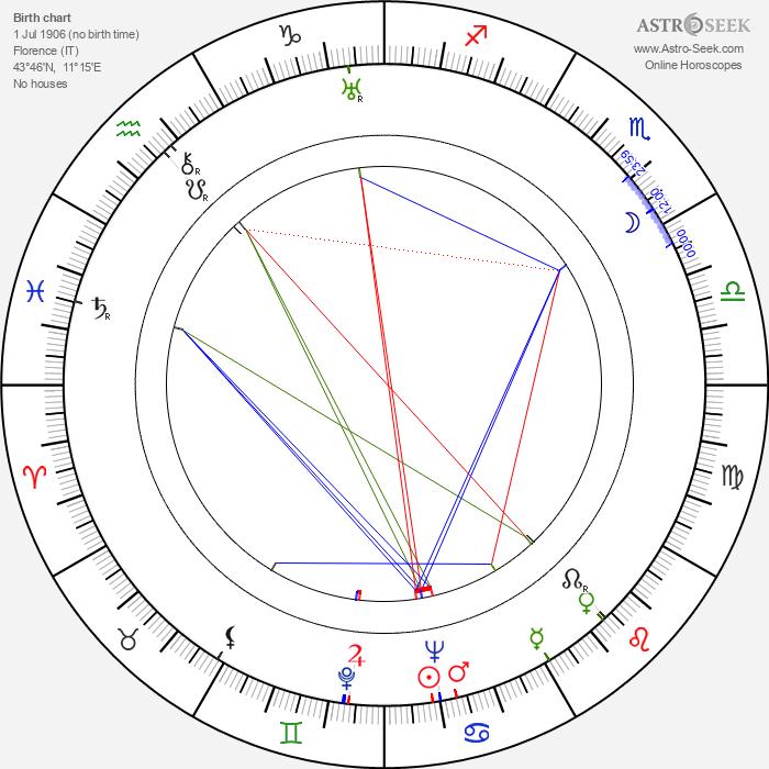 Renzo Tarabusi - Astrology Natal Birth Chart