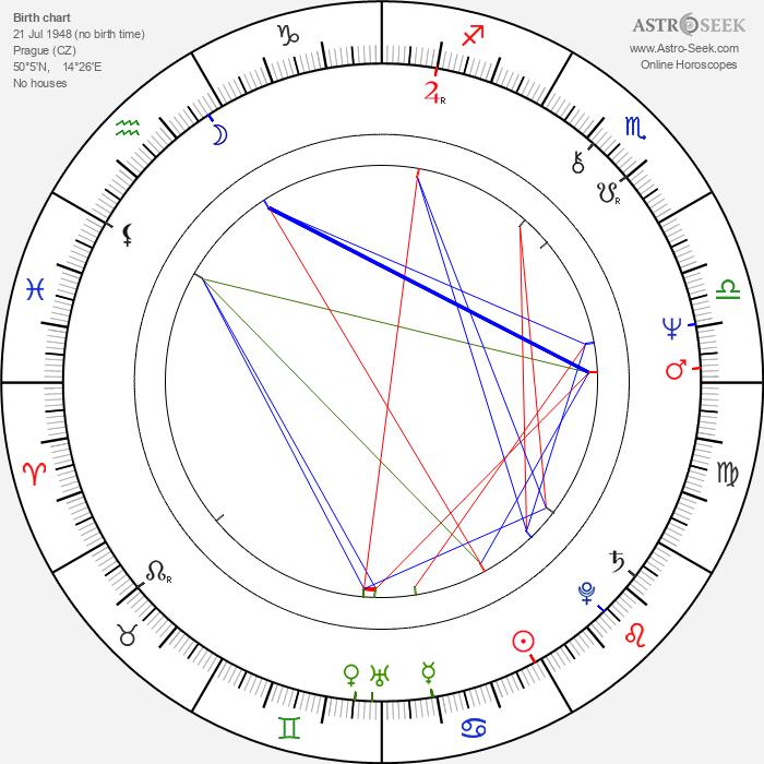 Reon Argondian - Astrology Natal Birth Chart