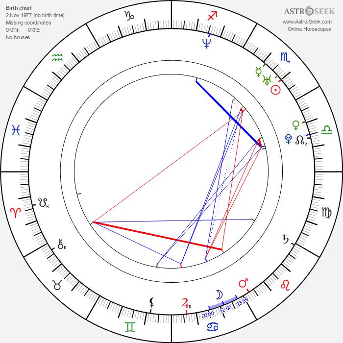 Reshma Shetty - Astrology Natal Birth Chart