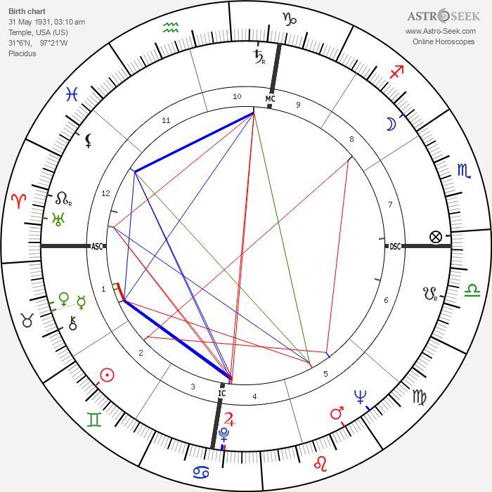 Rev. Joy Adams - Astrology Natal Birth Chart