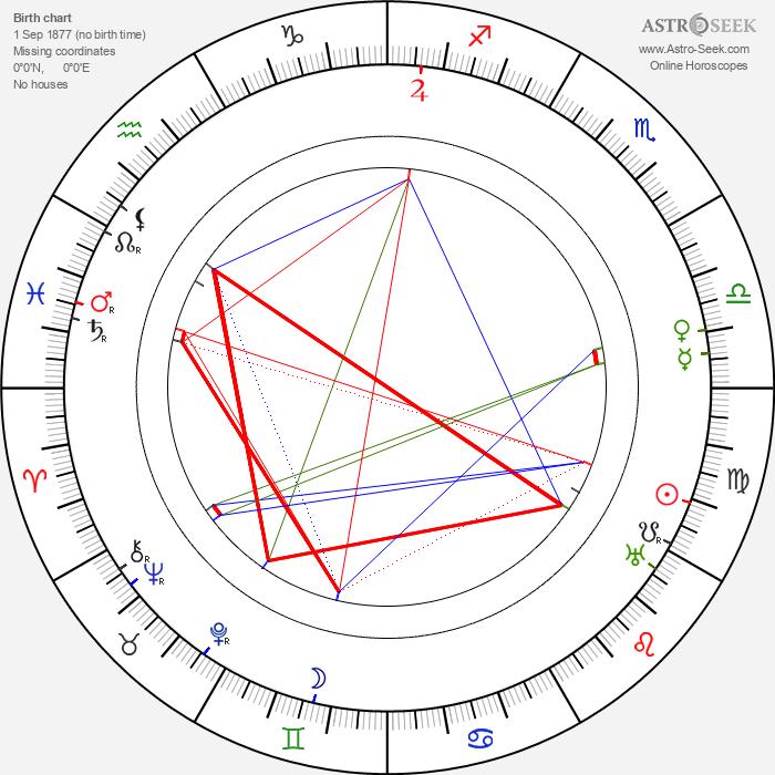 Rex Beach - Astrology Natal Birth Chart