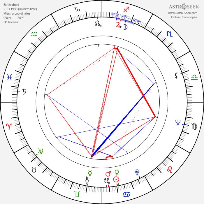 Rex Gildo - Astrology Natal Birth Chart