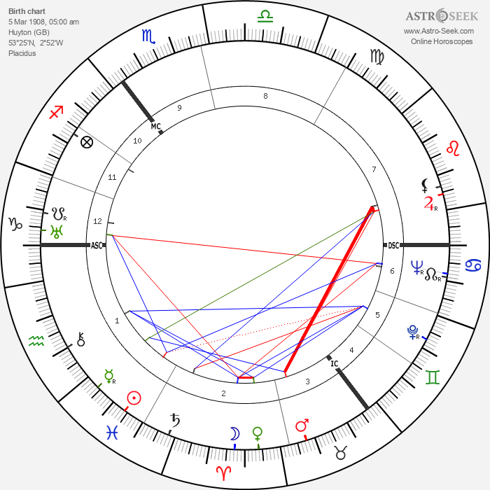 Rex Harrison - Astrology Natal Birth Chart