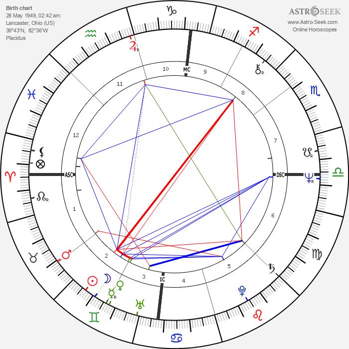 Rex Kern - Astrology Natal Birth Chart