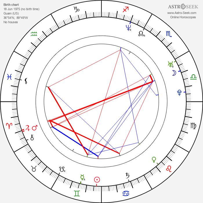 Rey-Phillip Santos - Astrology Natal Birth Chart