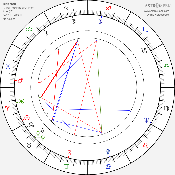 Reza Badiyi - Astrology Natal Birth Chart