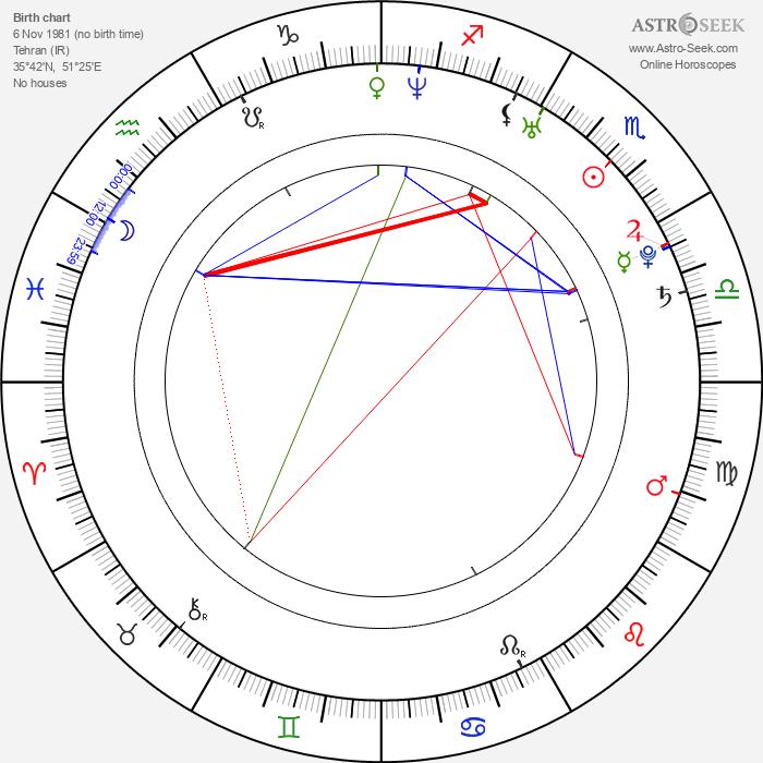 Reza Dormishian - Astrology Natal Birth Chart