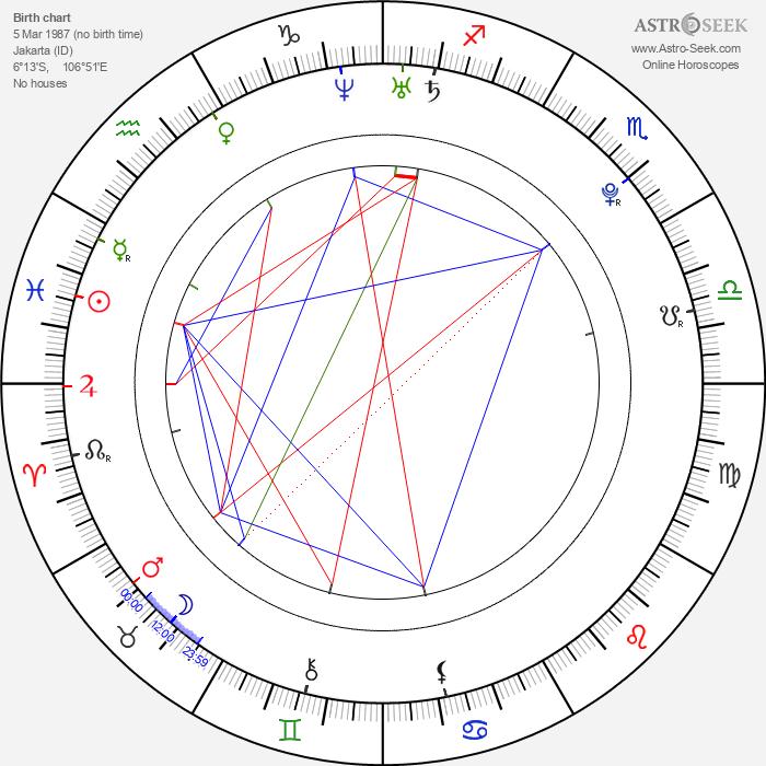 Reza Rahadian - Astrology Natal Birth Chart